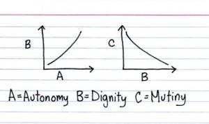 Graph of Autonomy, Dignity, Mutiny